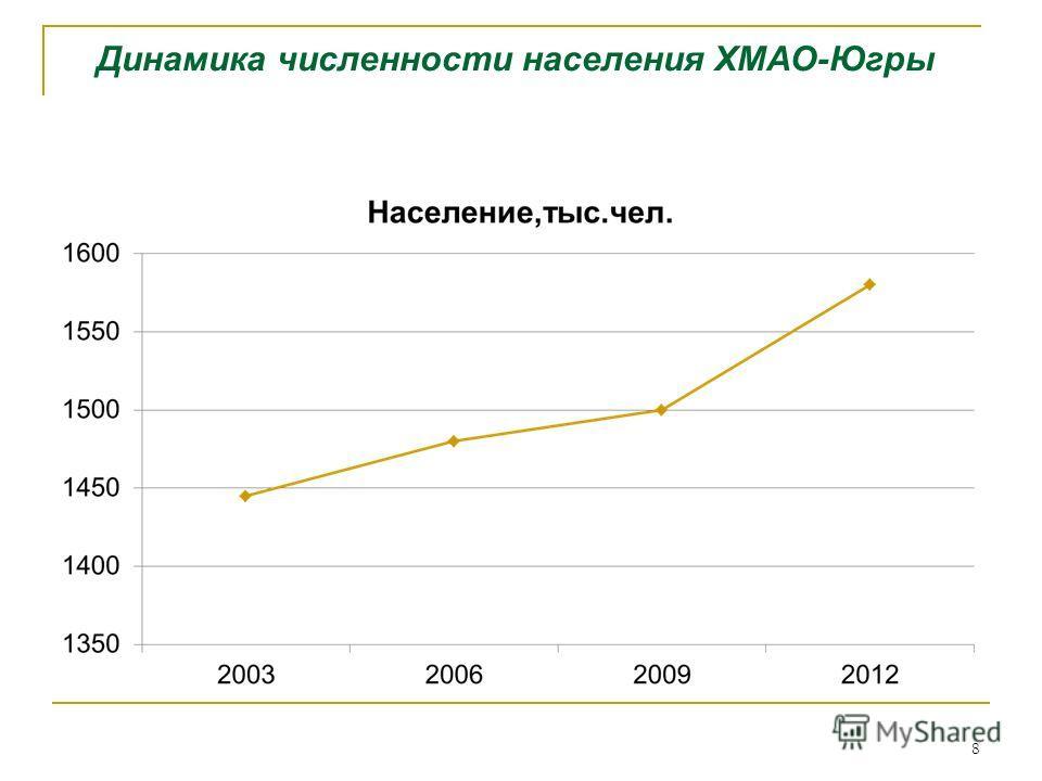 Динамика численности населения ХМАО-Югры 8