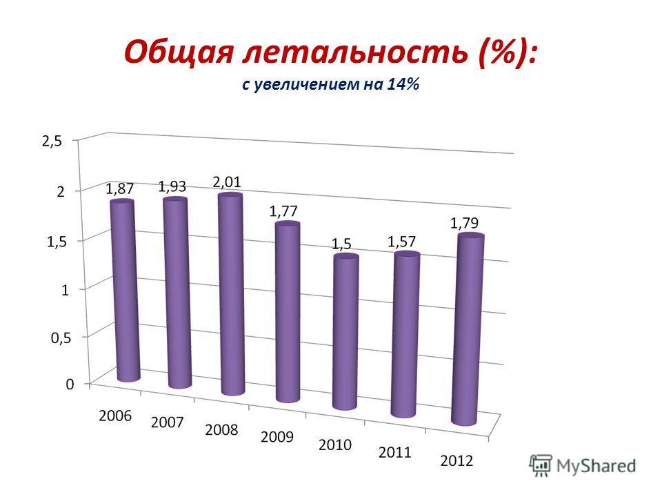 Общая летальность (%): с увеличением на 14%