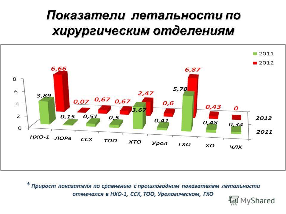 Показатели летальности по хирургическим отделениям * Прирост показателя по сравнению с прошлогодним показателем летальности отмечался в НХО-1, ССХ, ТОО, Урологическом, ГХО