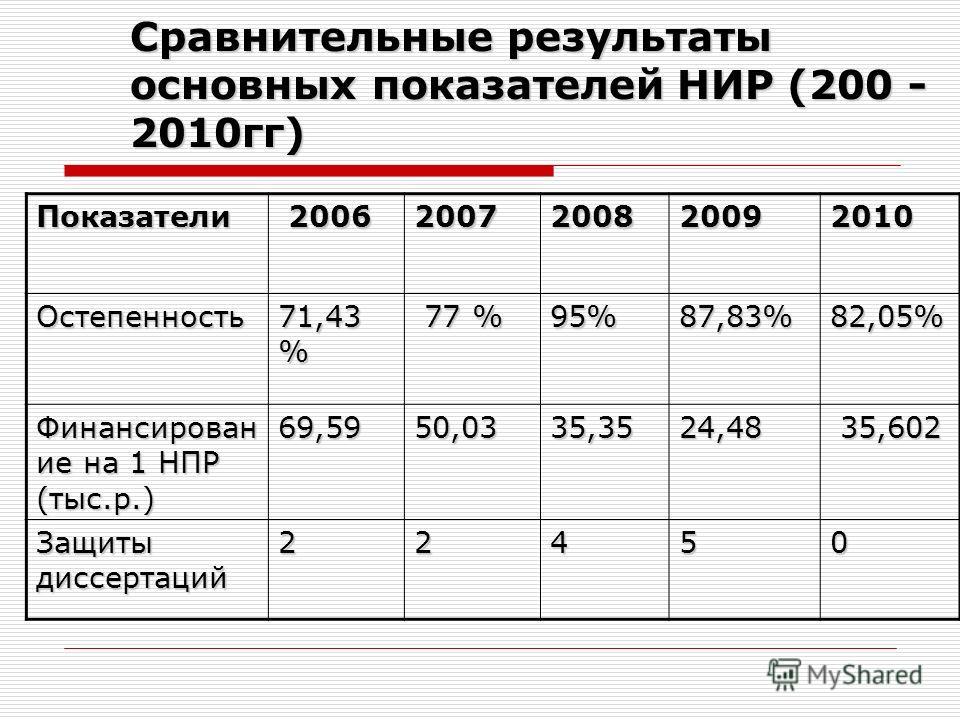 Сравнительные результаты основных показателей НИР (200 - 2010гг) Показатели 2006 20062007200820092010 Остепенность 71,43 % 77 % 77 %95%87,83%82,05% Финансирован ие на 1 НПР (тыс.р.) 69,5950,0335,3524,48 35,602 35,602 Защиты диссертаций 22450