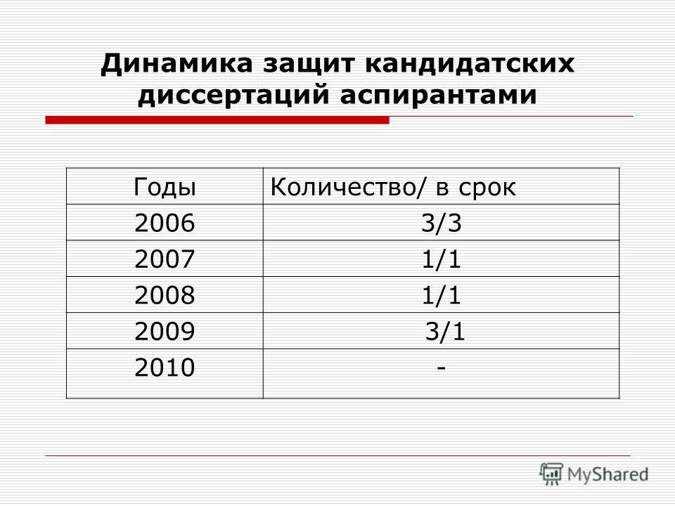 Динамика защит кандидатских диссертаций аспирантами ГодыКоличество/ в срок 20063/3 20071/1 20081/1 2009 3/1 2010-