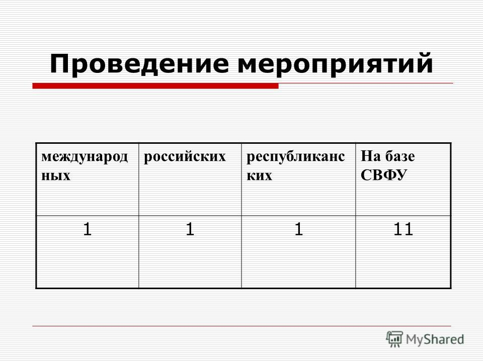 Проведение мероприятий международ ных российскихреспубликанс ких На базе СВФУ 11111