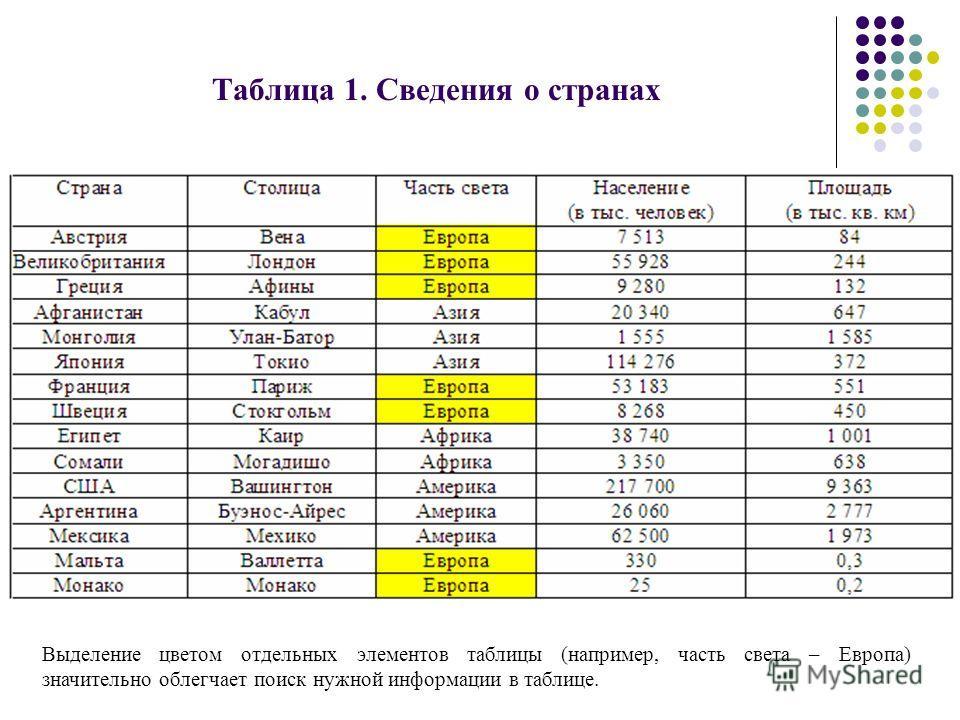 Таблица 1. Сведения о странах Выделение цветом отдельных элементов таблицы (например, часть света – Европа) значительно облегчает поиск нужной информации в таблице.