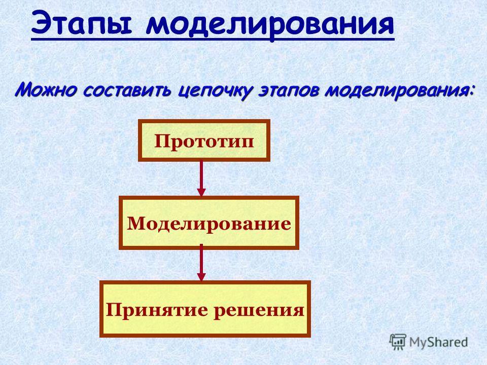 Этапы моделирования Можно составить цепочку этапов моделирования: Прототип Моделирование Принятие решения