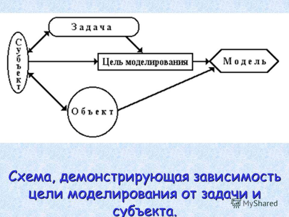 Схема, демонстрирующая зависимость цели моделирования от задачи и субъекта.