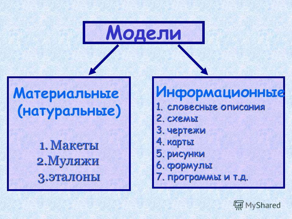 Модели Материальные (натуральные) 1.Макеты 2.Муляжи 3.эталоны Информационные 1.словесные описания 2.схемы 3.чертежи 4.карты 5.рисунки 6.формулы 7.программы и т.д.