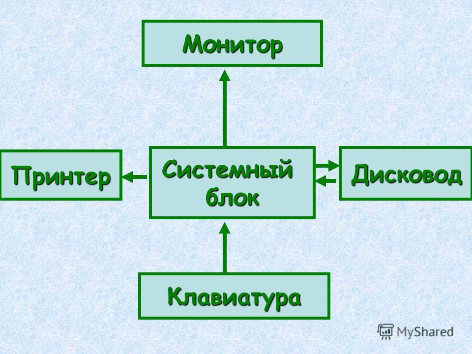 Монитор Принтер СистемныйблокДисковод Клавиатура