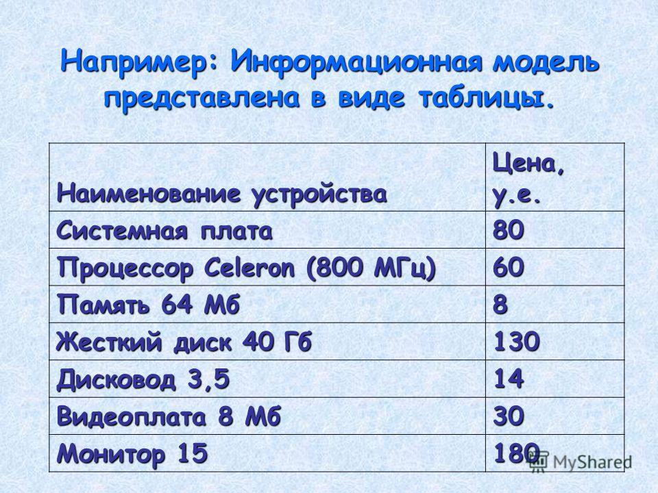 Например: Информационная модель представлена в виде таблицы. Наименование устройства Цена, у.е. Системная плата 80 Процессор Celeron (800 МГц) 60 Память 64 Мб 8 Жесткий диск 40 Гб 130 Дисковод 3,5 14 Видеоплата 8 Мб 30 Монитор 15 180