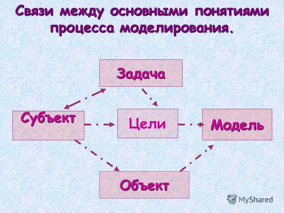 Связи между основными понятиями процесса моделирования. Задача Субъект ЦелиМодель Объект