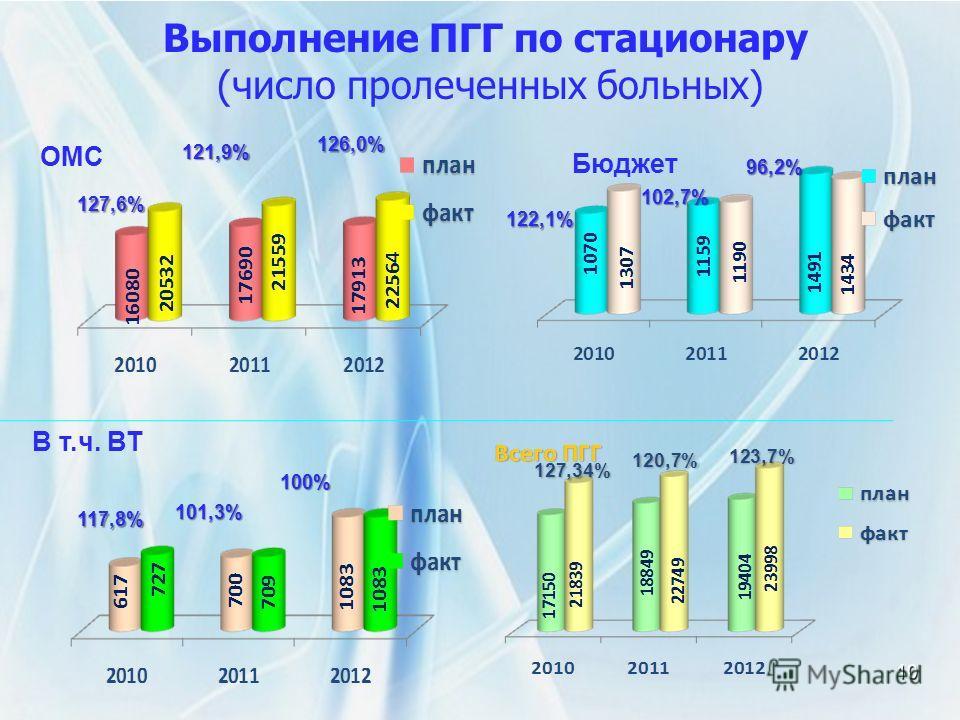 Выполнение ПГГ по стационару (число пролеченных больных) 10 Бюджет ОМС 127,6% 121,9% 126,0% 122,1% 102,7% 96,2% В т.ч. ВТ 117,8% 101,3% 100%