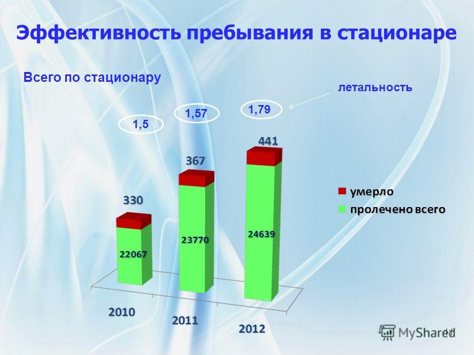 Эффективность пребывания в стационаре 11 Всего по стационару 1,5 1,57 1,79 летальность