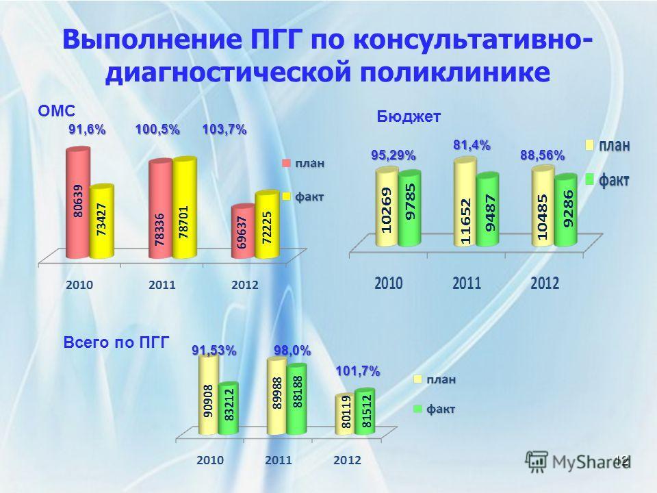 Выполнение ПГГ по консультативно- диагностической поликлинике12 ОМС 91,6%100,5%103,7% Бюджет 95,29% 81,4% 88,56% Всего по ПГГ 91,53%98,0% 101,7%