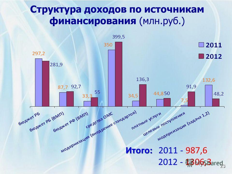 Структура доходов по источникам финансирования (млн.руб.) 23 Итого: Итого: 2011 - 987,6 2012 - 1306,3