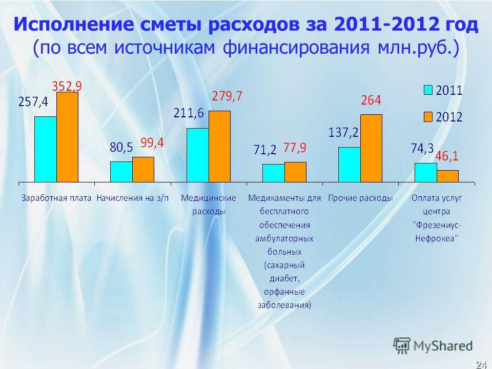 24 Исполнение сметы расходов за 2011-2012 год (по всем источникам финансирования млн.руб.)