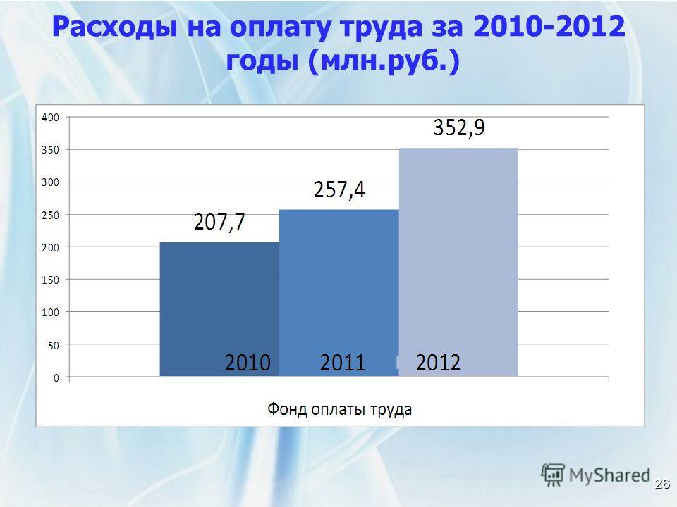 26 Расходы на оплату труда за 2010-2012 годы (млн.руб.)