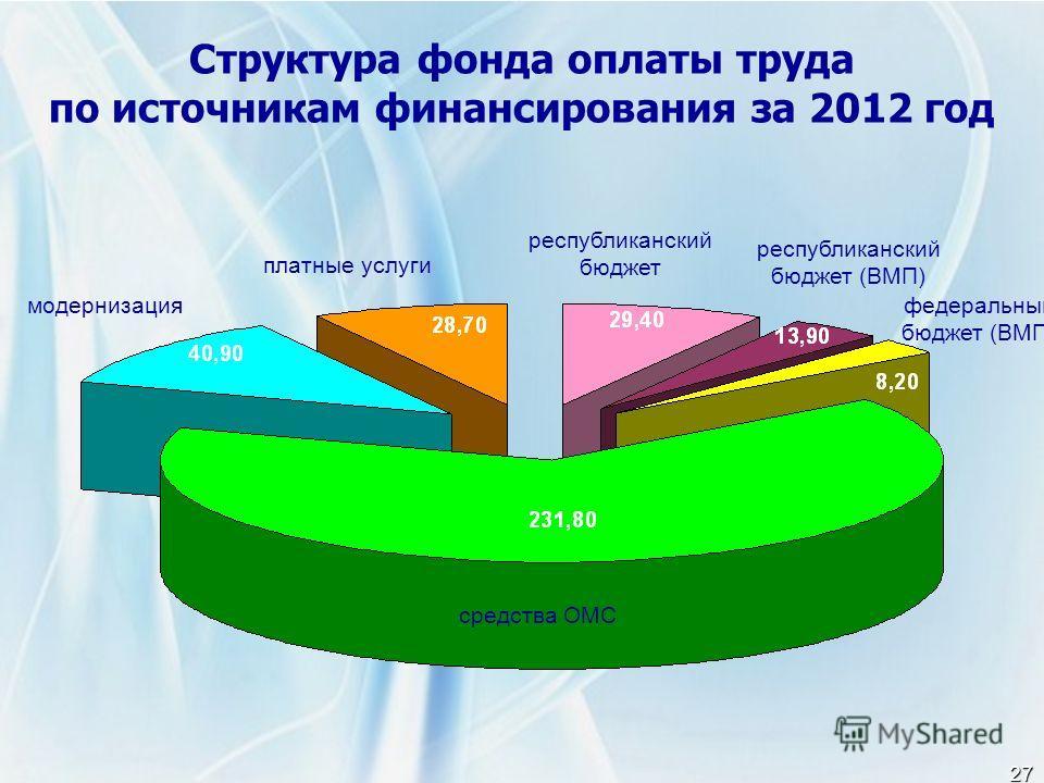 27 Структура фонда оплаты труда по источникам финансирования за 2012 год средства ОМС модернизация платные услуги республиканский бюджет республиканский бюджет (ВМП) федеральный бюджет (ВМП)