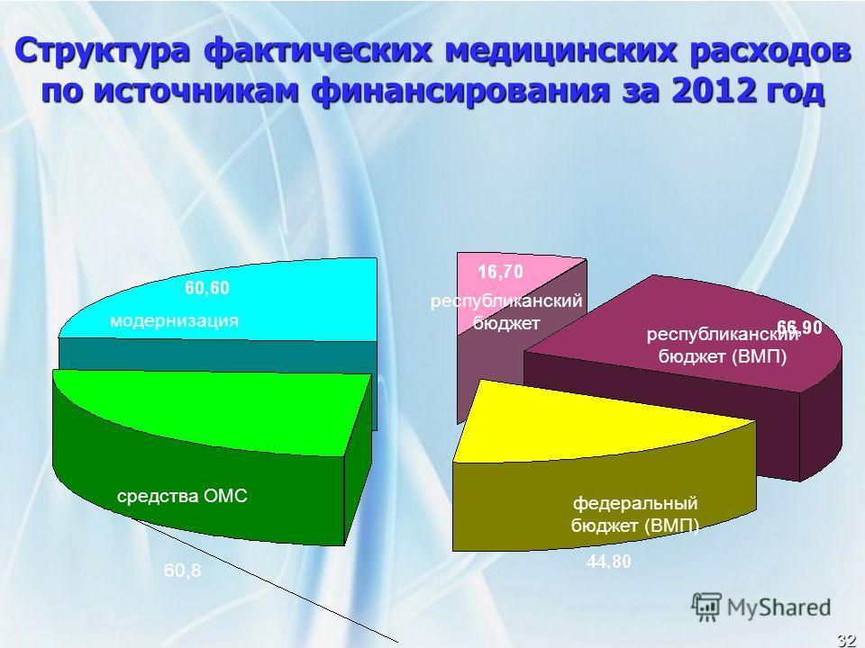 32 Структура фактических медицинских расходов по источникам финансирования за 2012 год средства ОМС модернизация республиканский бюджет республиканский бюджет (ВМП) федеральный бюджет (ВМП) 60,8