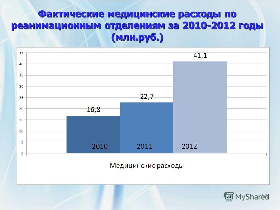 Фактические медицинские расходы по реанимационным отделениям за 2010-2012 годы (млн.руб.) 33