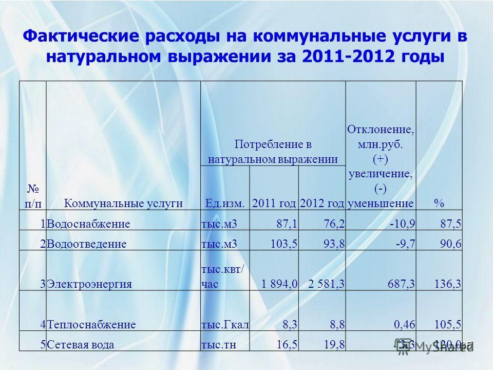 Фактические расходы на коммунальные услуги в натуральном выражении за 2011-2012 годы 35 п/пКоммунальные услуги Потребление в натуральном выражении Отклонение, млн.руб. (+) увеличение, (-) уменьшение% Ед.изм.2011 год2012 год 1Водоснабжениетыс.м387,176