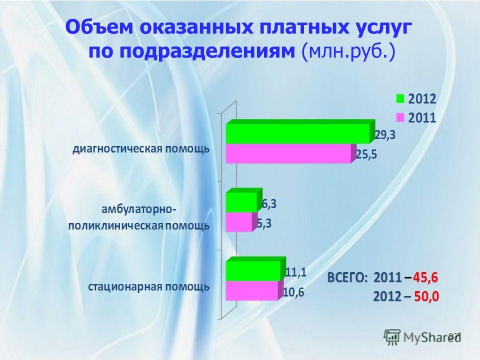 37 Объем оказанных платных услуг по подразделениям (млн.руб.)