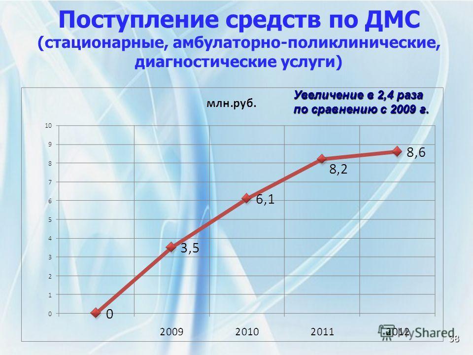 38 Поступление средств по ДМС (стационарные, амбулаторно-поликлинические, диагностические услуги) Увеличение в 2,4 раза по сравнению с 2009 г.