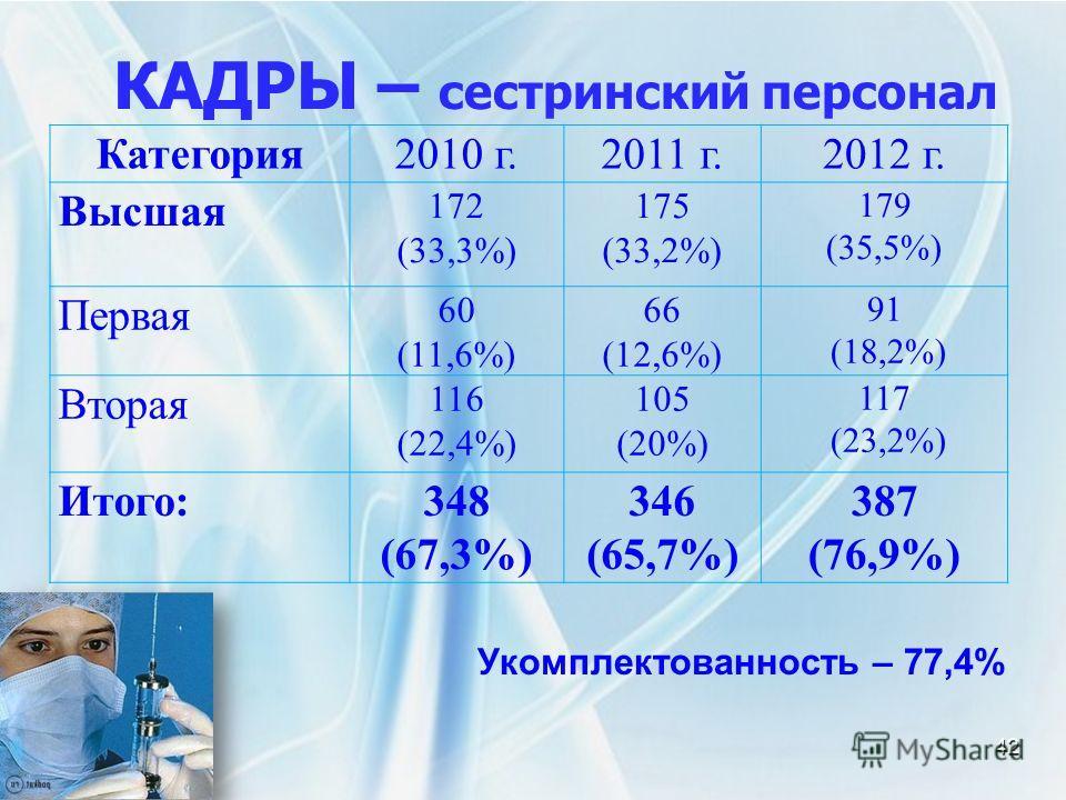 КАДРЫ – сестринский персонал 42 Категория2010 г.2011 г.2012 г. Высшая 172 (33,3%) 175 (33,2%) 179 (35,5%) Первая 60 (11,6%) 66 (12,6%) 91 (18,2%) Вторая 116 (22,4%) 105 (20%) 117 (23,2%) Итого:348 (67,3%) 346 (65,7%) 387 (76,9%) Укомплектованность –