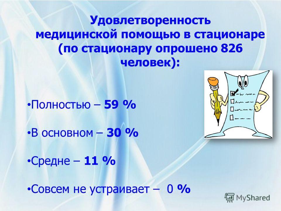Удовлетворенность медицинской помощью в стационаре (по стационару опрошено 826 человек): Полностью – 59 % В основном – 30 % Средне – 11 % Совсем не устраивает – 0 %