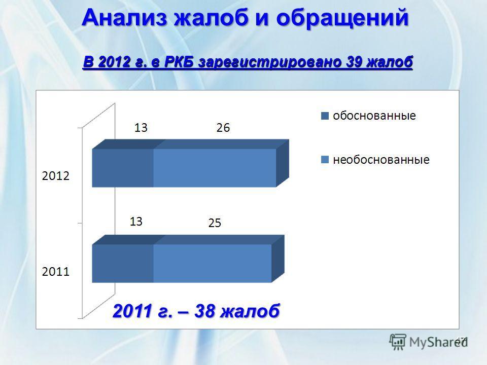 47 Анализ жалоб и обращений В 2012 г. в РКБ зарегистрировано 39 жалоб 2011 г. – 38 жалоб