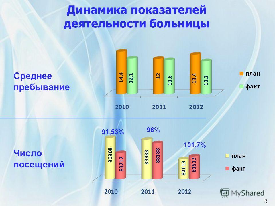 Среднее пребывание Число посещений Динамика показателей деятельности больницы8 91,53% 98% 101,7%