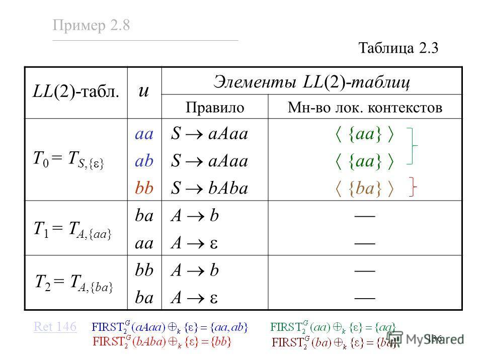 136 Элементы LL(2)-таблиц ПравилоМн-во лок. контекстов aa S aAaa {aa} ab S aAaa {aa} bb S bAba {ba} ba A b aa A bb A b ba A u Таблица 2.3 Пример 2.8 Ret 146 T 0 = T S,{ } T 1 = T A,{aa} T 2 = T A,{ba} LL(2)-табл.