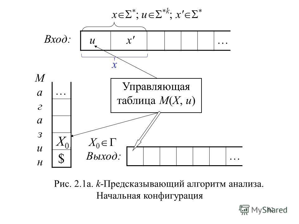 62 … … u… x * ; u * k ; x * Управляющая таблица M(X, u) МагазинМагазин Вход: Выход: $ X0X0 Рис. 2.1a. k-Предсказывающий алгоритм анализа. Начальная конфигурация x X 0 x