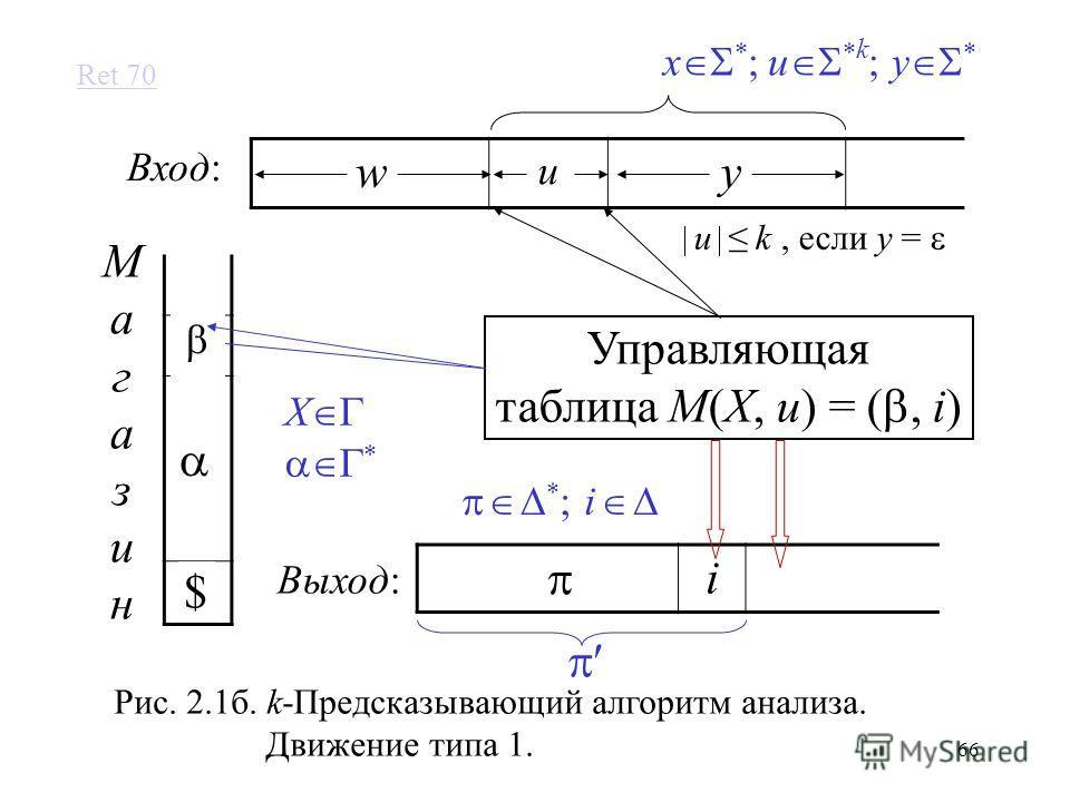 66 i u Управляющая таблица M(X, u) = (, i) МагазинМагазин Вход: Выход: wy $ Рис. 2.1б. k-Предсказывающий алгоритм анализа. Движение типа 1. X x * ; u * k ; y * X * * ; i Ret 70 u k, если y =