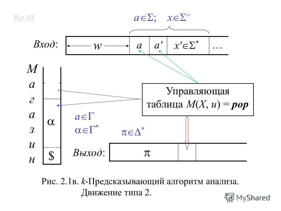 68 a aa… Управляющая таблица M(X, u) = pop МагазинМагазин Вход: Выход: w x * $ Рис. 2.1в. k-Предсказывающий алгоритм анализа. Движение типа 2. a ; x + a * * Ret 68