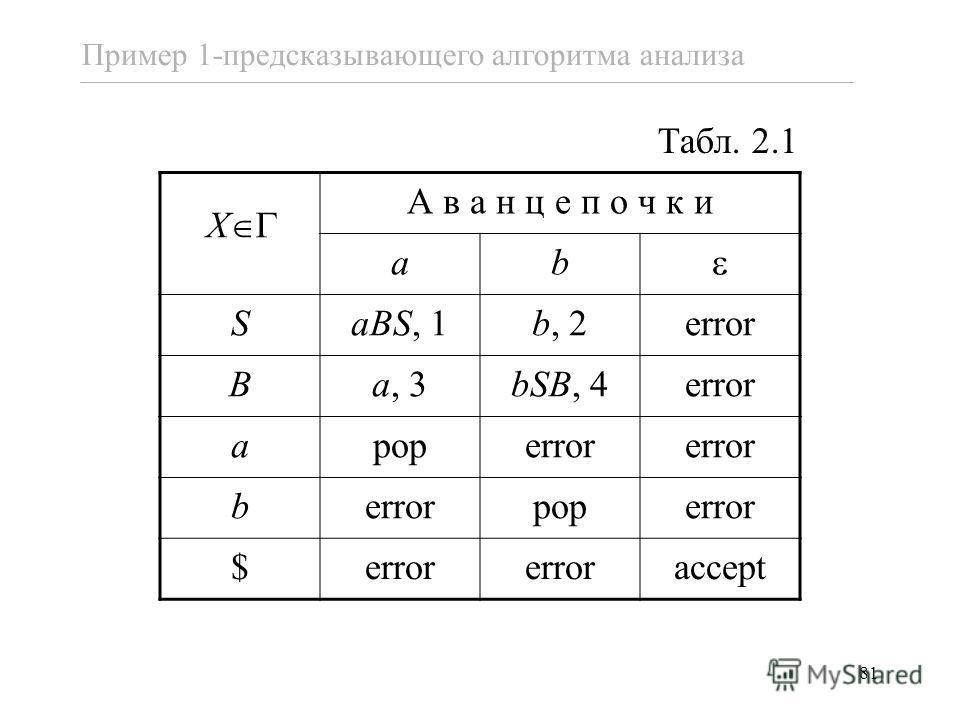 81 Пример 1-предсказывающего алгоритма анализа А в а н ц е п о ч к и ab SaBS, 1b, 2error Ba, 3bSB, 4error apoperror b poperror $ accept X Табл. 2.1