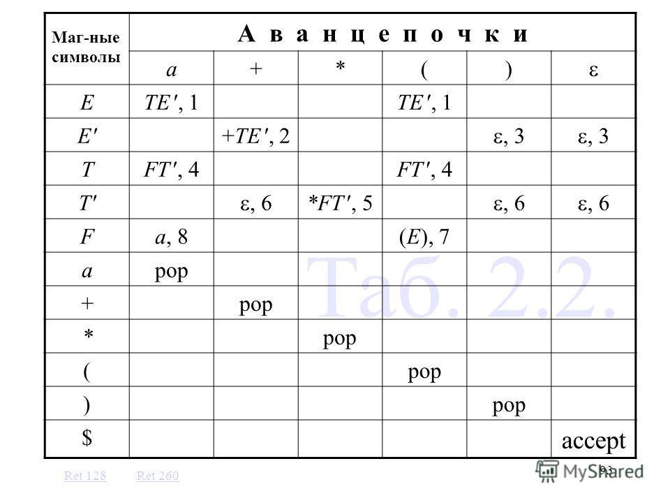93 Таб. 2.2. Маг-ные символы А в а н ц е п о ч к и a+*() ETE, 1 E+TE, 2, 3 TFT, 4 T, 6 *FT, 5, 6 Fa, 8(E), 7 apop + * ( ) $ accept Ret 260 Ret 128