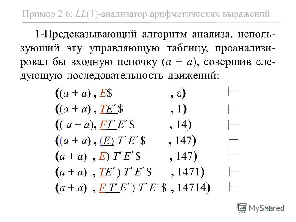 94 Пример 2.6: LL(1)-анализатор арифметических выражений 1-Предсказывающий алгоритм анализа, исполь- зующий эту управляющую таблицу, проанализи- ровал бы входную цепочку (a + a), совершив сле- дующую последовательность движений: ( (a + a), E$, ) ( (a