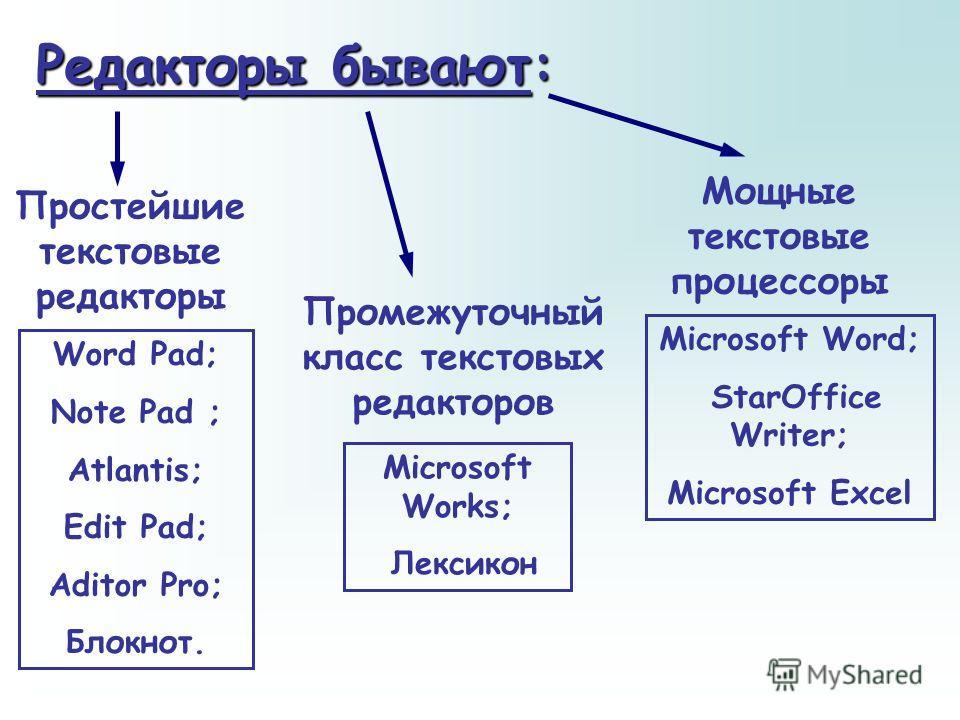 Современный документ презентация