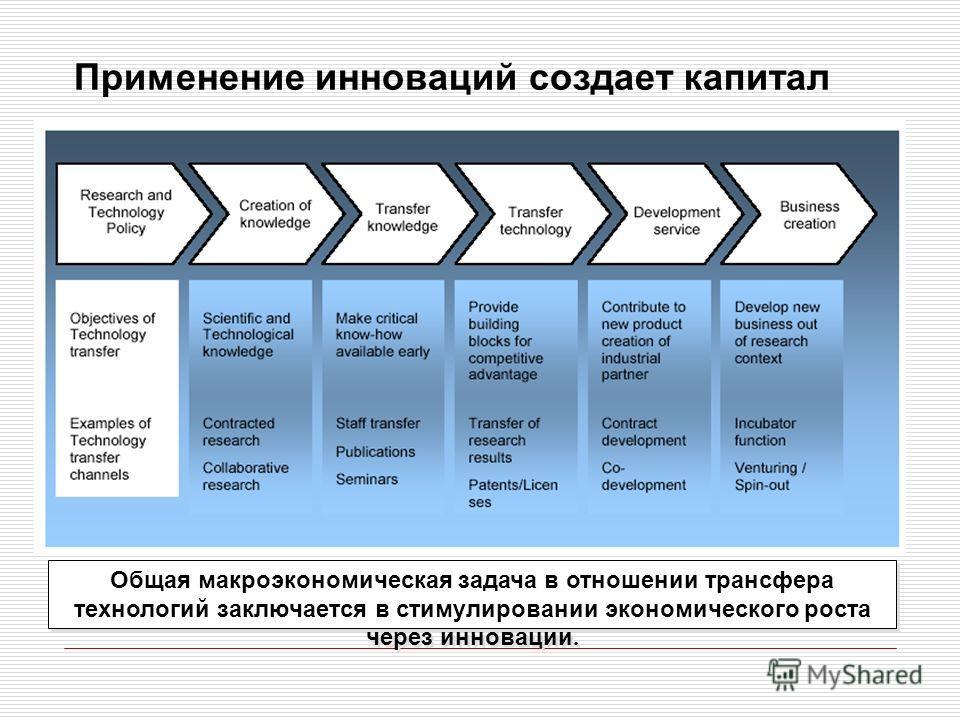 Применение инноваций формирует капитал Общая макроэкономическая задача в отношении трансфера технологий заключается в стимулировании экономического роста через инновации. Применение инноваций создает капитал