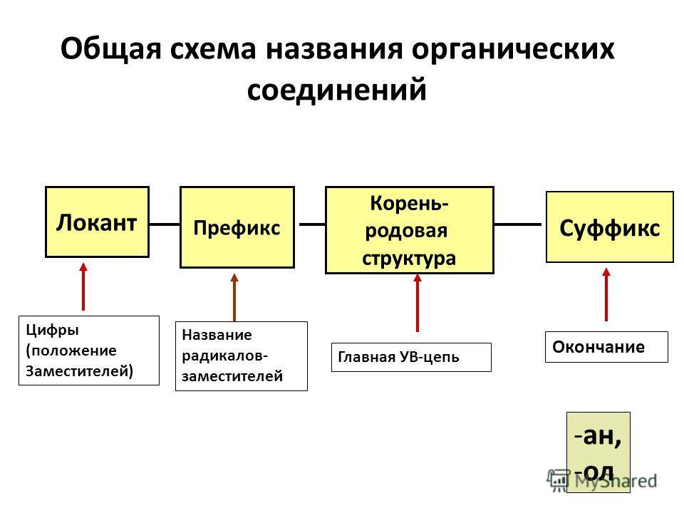 Общая схема названия органических соединений Локант Префикс Корень- родовая структура Суффикс Цифры (положение Заместителей) Название радикалов- заместителей Главная УВ-цепь Окончание -ан, -ол