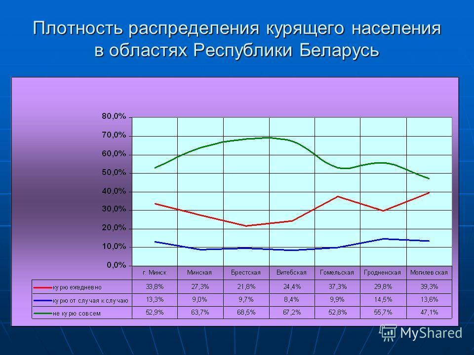 Плотность распределения курящего населения в областях Республики Беларусь