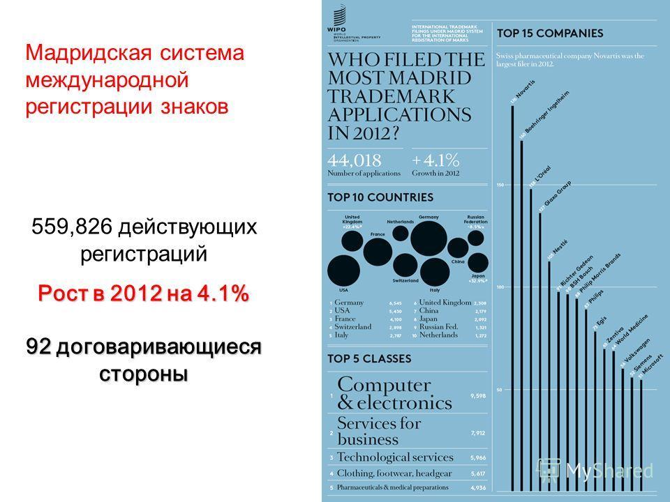 559,826 действующих регистраций Рост в 2012 на 4.1% 92 договаривающиеся стороны Мадридская система международной регистрации знаков