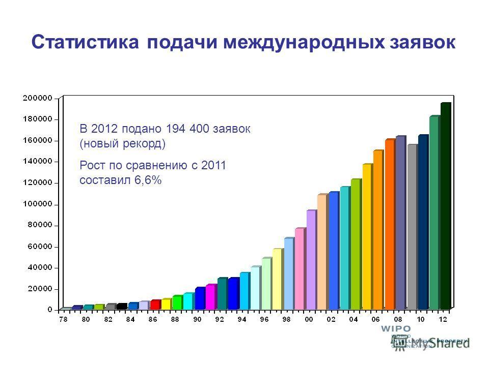 Статистика подачи международных заявок В 2012 подано 194 400 заявок (новый рекорд) Рост по сравнению с 2011 составил 6,6%