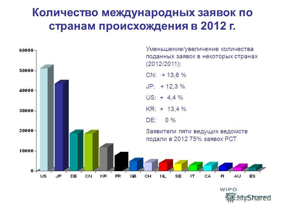 Количество международных заявок по странам происхождения в 2012 г. Уменьшение/увеличение количества поданных заявок в некоторых странах (2012/2011): CN: + 13,6 % JP: + 12,3 % US: + 4,4 % KR: + 13,4 % DE: 0 % Заявители пяти ведущих ведомств подали в 2