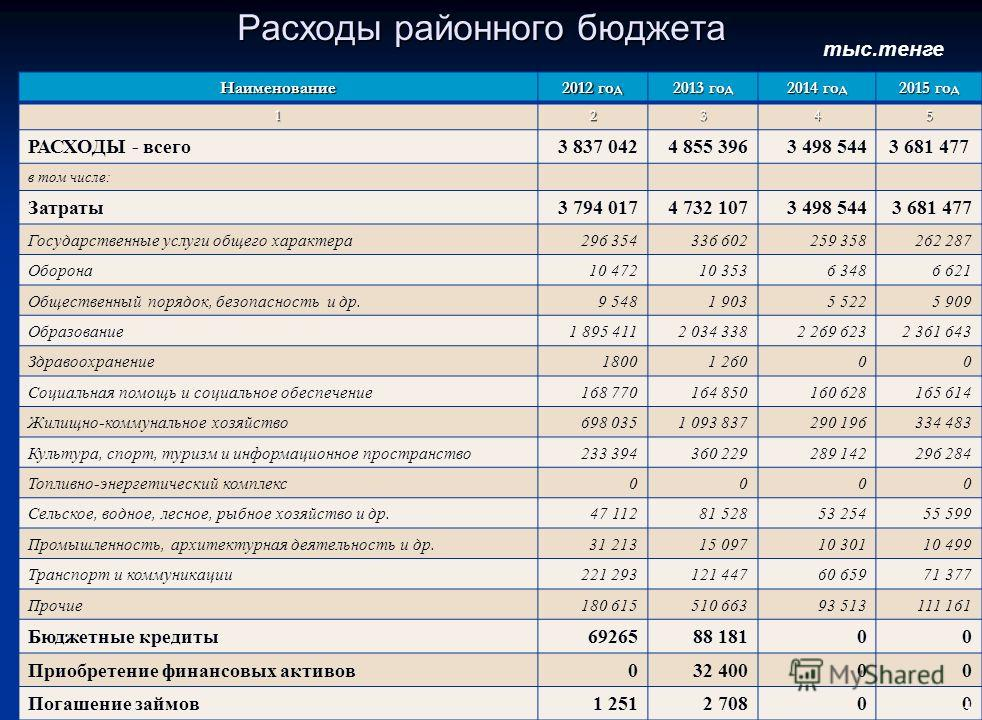 Структура поступлений районного бюджета на 2013-2015 годы тыс.тенге Наименование 2012 год 2013 год 2014 год 2015 год 12345 ПОСТУПЛЕНИЯ – всего 3 915 2154 797 5523 498 5443 681 477 в том числе: Налоговые поступления 967 8681 194 760975 839983 478 Нена