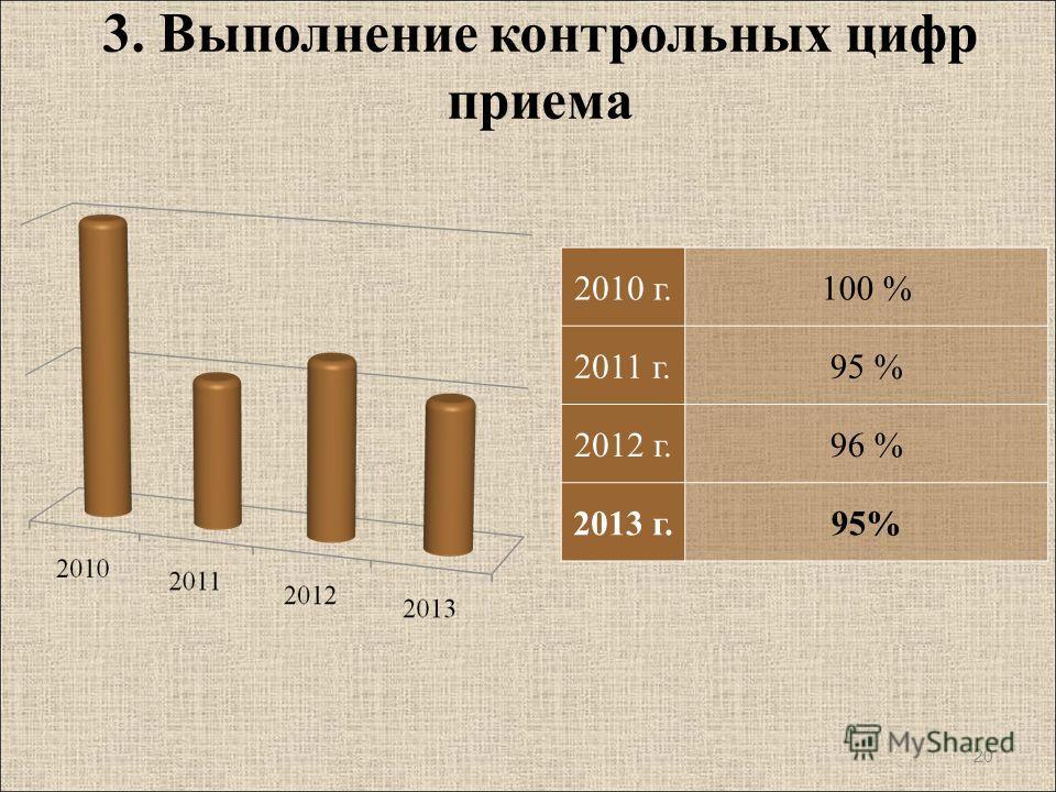 3. Выполнение контрольных цифр приема 20 2010 г.100 % 2011 г.95 % 2012 г.96 % 2013 г.95%
