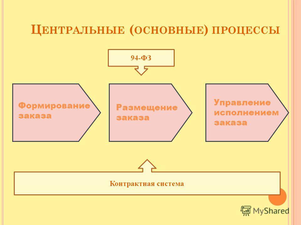 Ц ЕНТРАЛЬНЫЕ ( ОСНОВНЫЕ ) ПРОЦЕССЫ Формирование заказа Размещение заказа Управление исполнением заказа 94-ФЗ Контрактная система