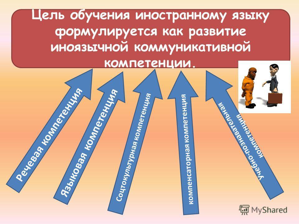 Цель обучения иностранному языку формулируется как развитие иноязычной коммуникативной компетенции. Речевая компетенция Языковая компетенция компенсаторная компетенция С о ц т о к у л ь т у р н а я к о м п е т е н ц и я Учебно-познавательная компетен