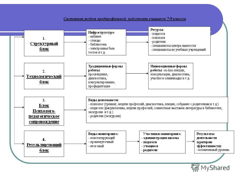 РАЗРАБОТКА БЛОКОВ МОДЕЛЕЙ Школьные методические объединения разрабатывают блоки системной модели