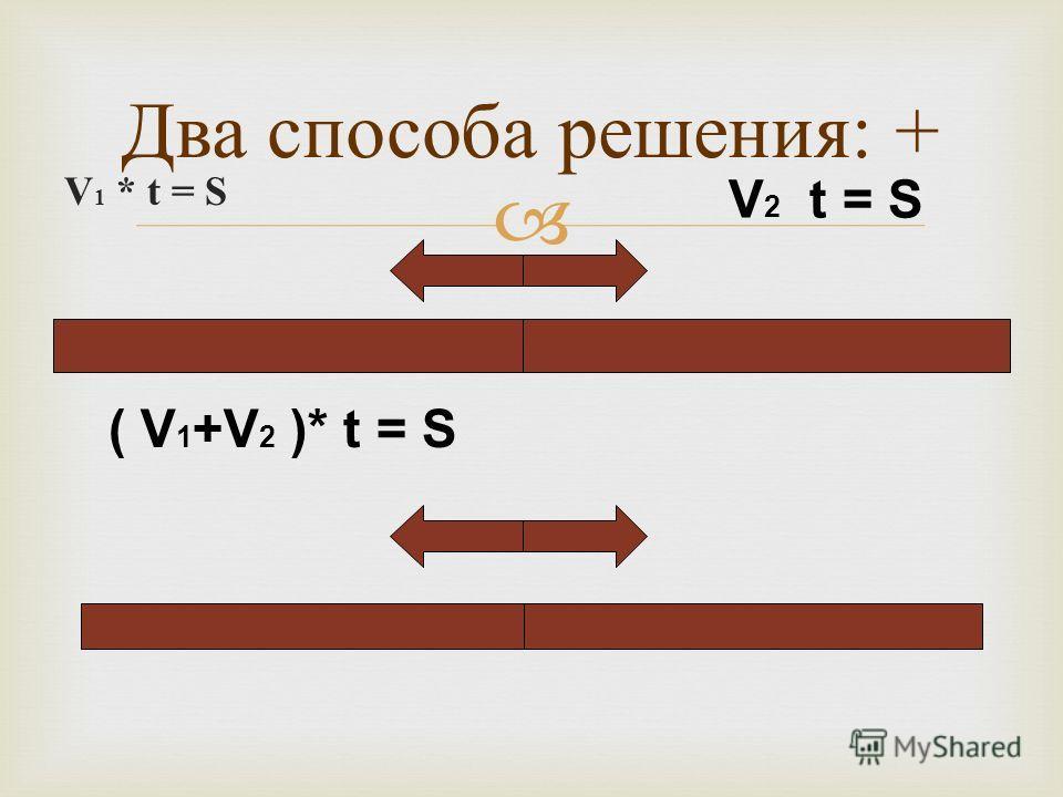 Два способа решения : + V 1 * t = S V 2 t = S ( V 1 +V 2 )* t = S