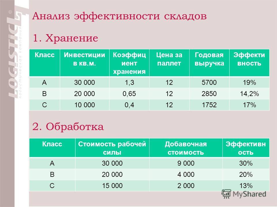 Анализ эффективности складов 1. Хранение КлассИнвестиции в кв.м. Коэффиц иент хранения Цена за паллет Годовая выручка Эффекти вность А30 0001,312570019% В20 0000,6512285014,2% С10 0000,412175217% 2. Обработка КлассСтоимость рабочей силы Добавочная ст